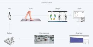 اینفوگرافیک کفی کفش پرینت سه بعدی شده